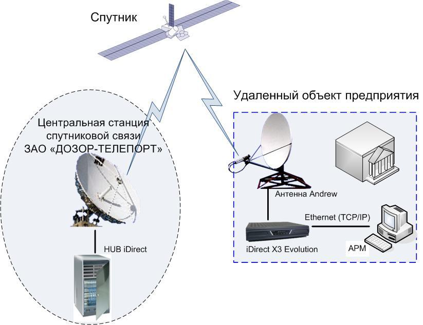спутниковый интернет дозор телеком